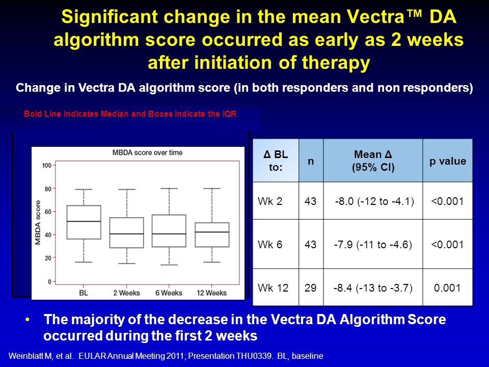 Significant change in the mean Vectra™ DA algorithm score occurred as early as 2 weeks after initiation of therapy