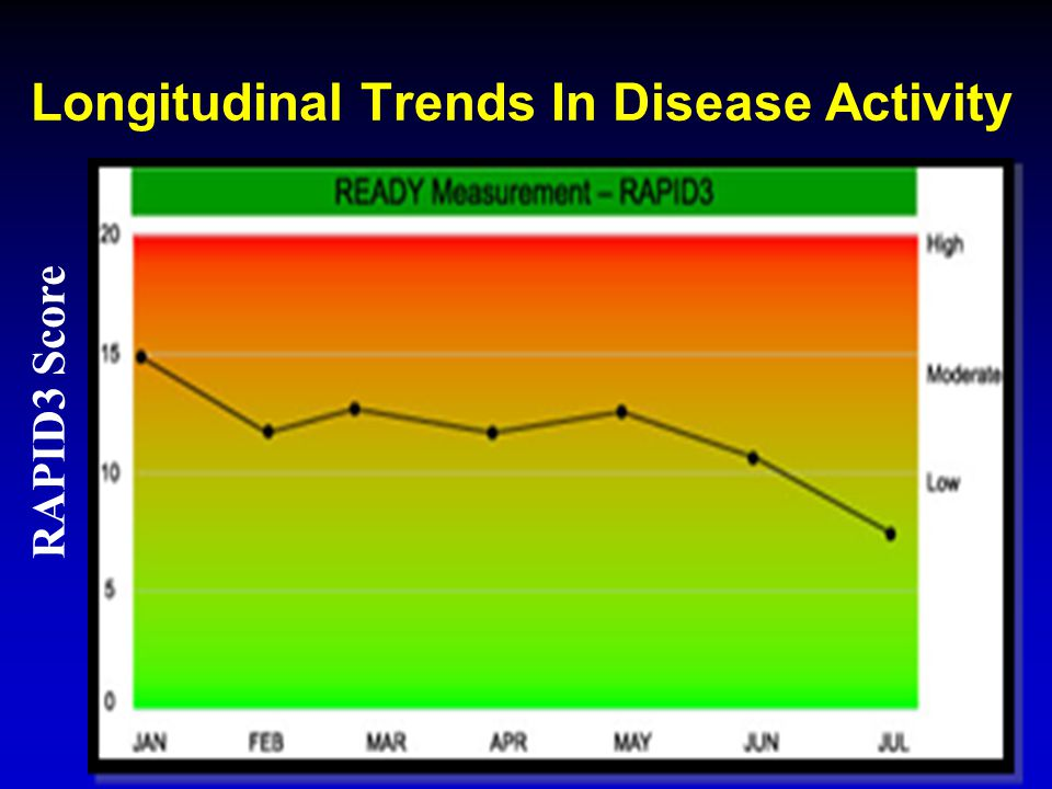 Longitudinal Trends In Disease Activity