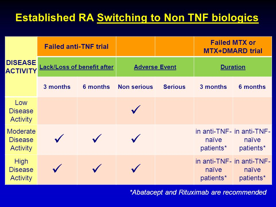 Established RA Switching to Non TNF biologics