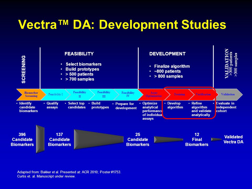 Vectra™ DA: Development Studies