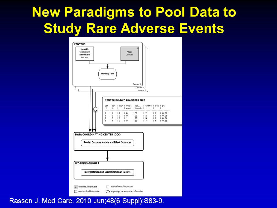 New Paradigms to Pool Data to Study Rare Adverse Events