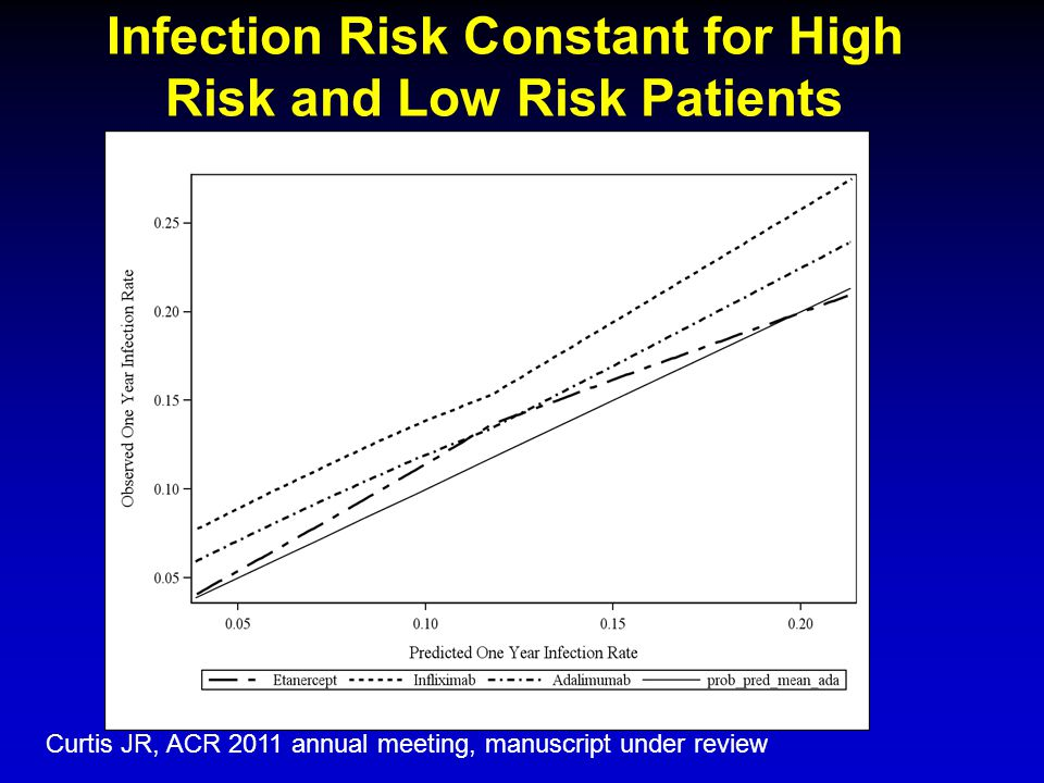 Infection Risk Constant for High Risk and Low Risk Patients