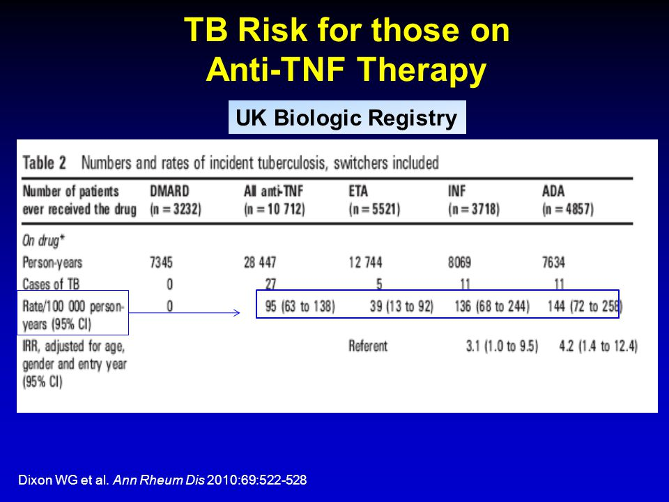 TB Risk for those on Anti-TNF Therapy