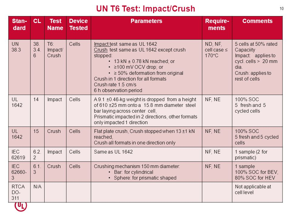 UN T6 Test: Impact/Crush
