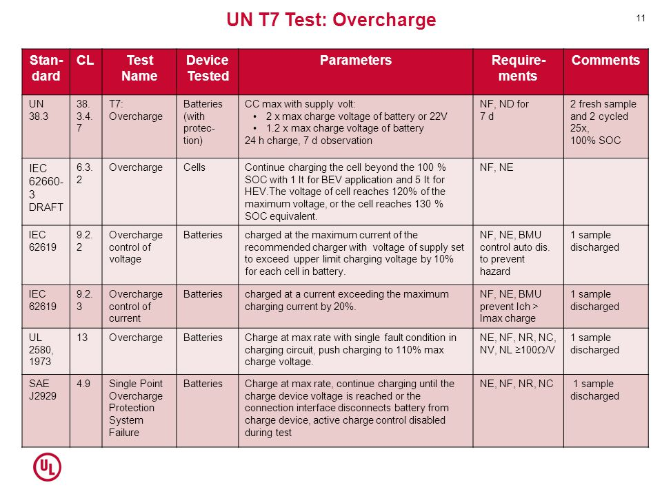 UN T7 Test: Overcharge Stan-dard CL Test Name Device Tested Parameters