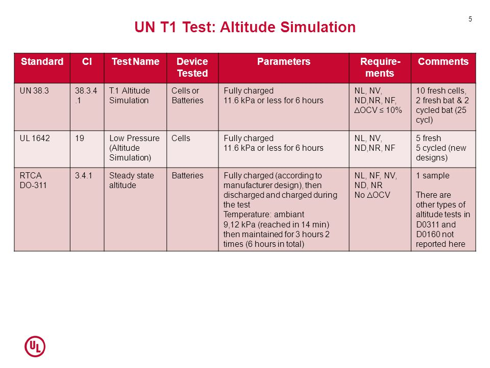 UN T1 Test: Altitude Simulation