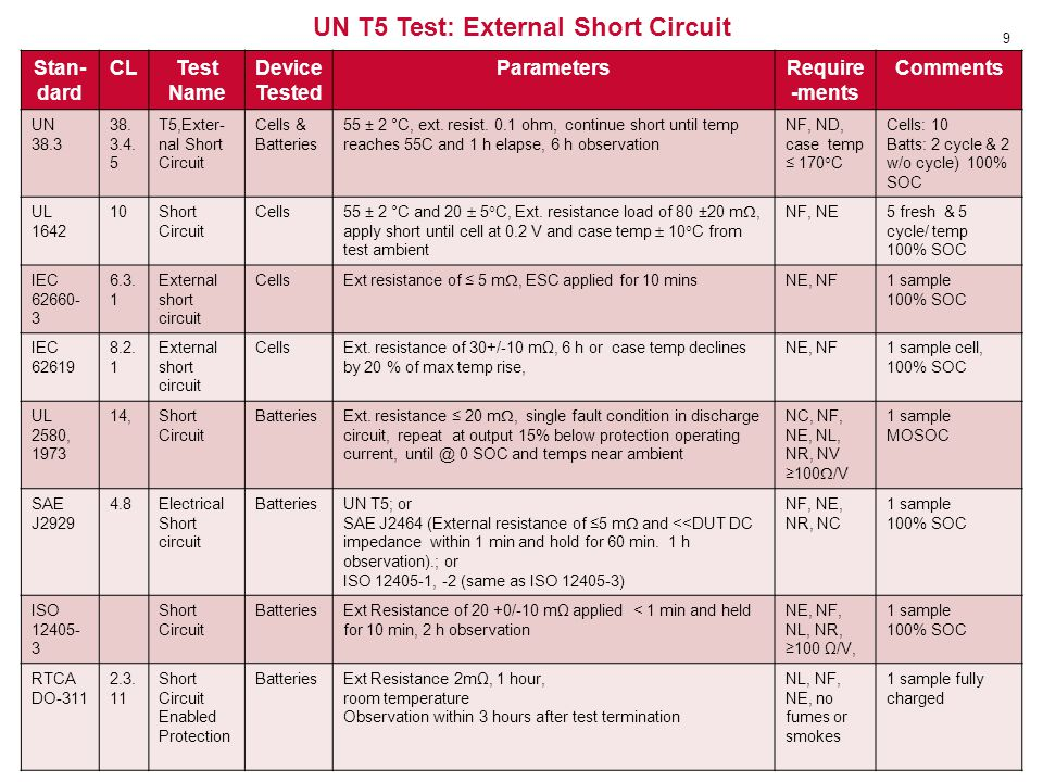 UN T5 Test: External Short Circuit