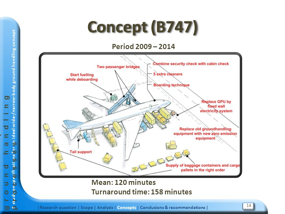 Concept (B747) Period 2009 – 2014 Mean: 120 minutes