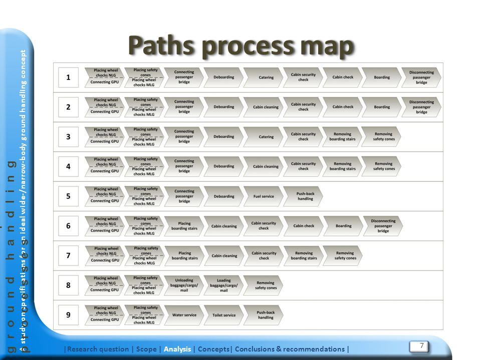 Paths process map Future airport turnaround ground handling processes
