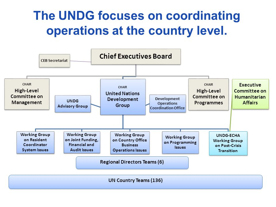 The UNDG focuses on coordinating operations at the country level.