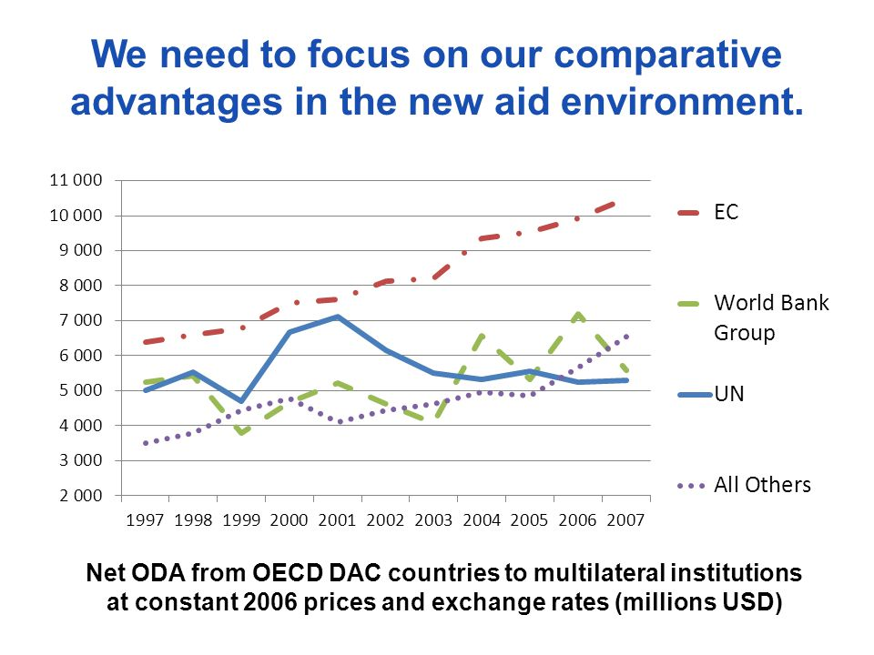 We need to focus on our comparative advantages in the new aid environment.