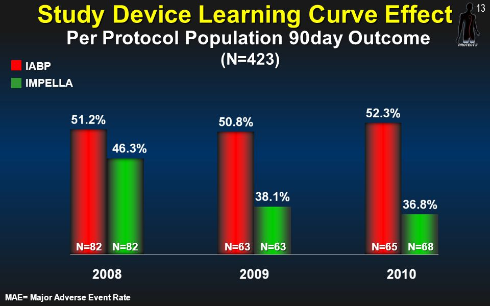 Study Device Learning Curve Effect