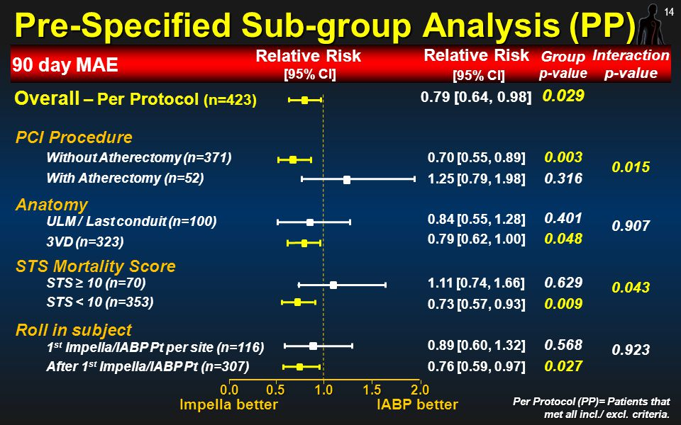 Pre-Specified Sub-group Analysis (PP)