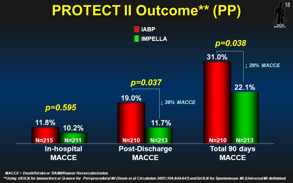 PROTECT II Outcome** (PP)