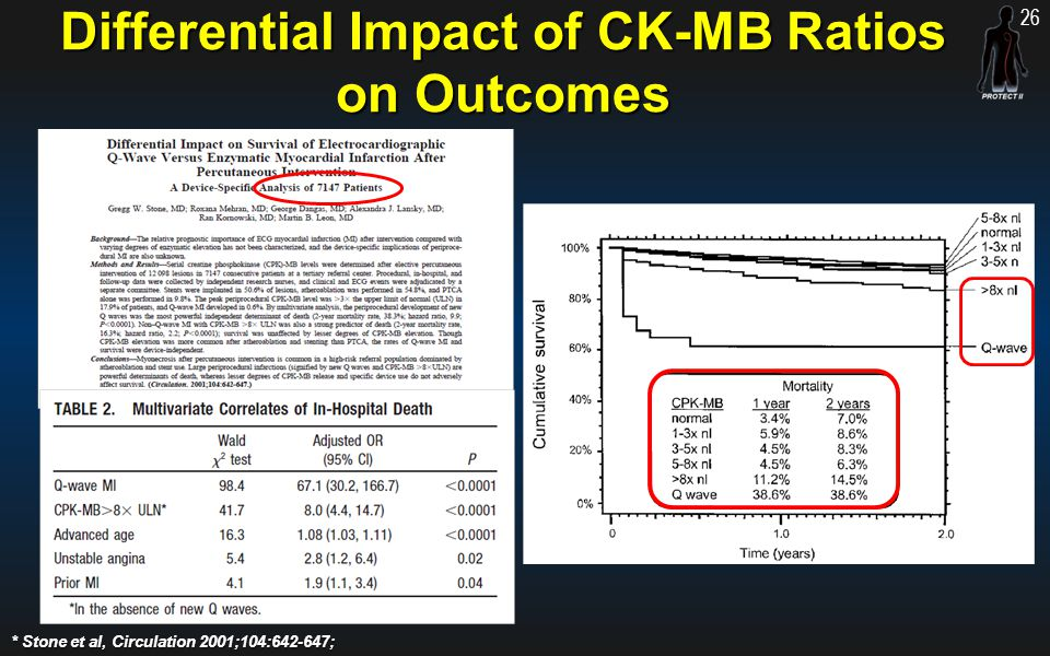 Differential Impact of CK-MB Ratios