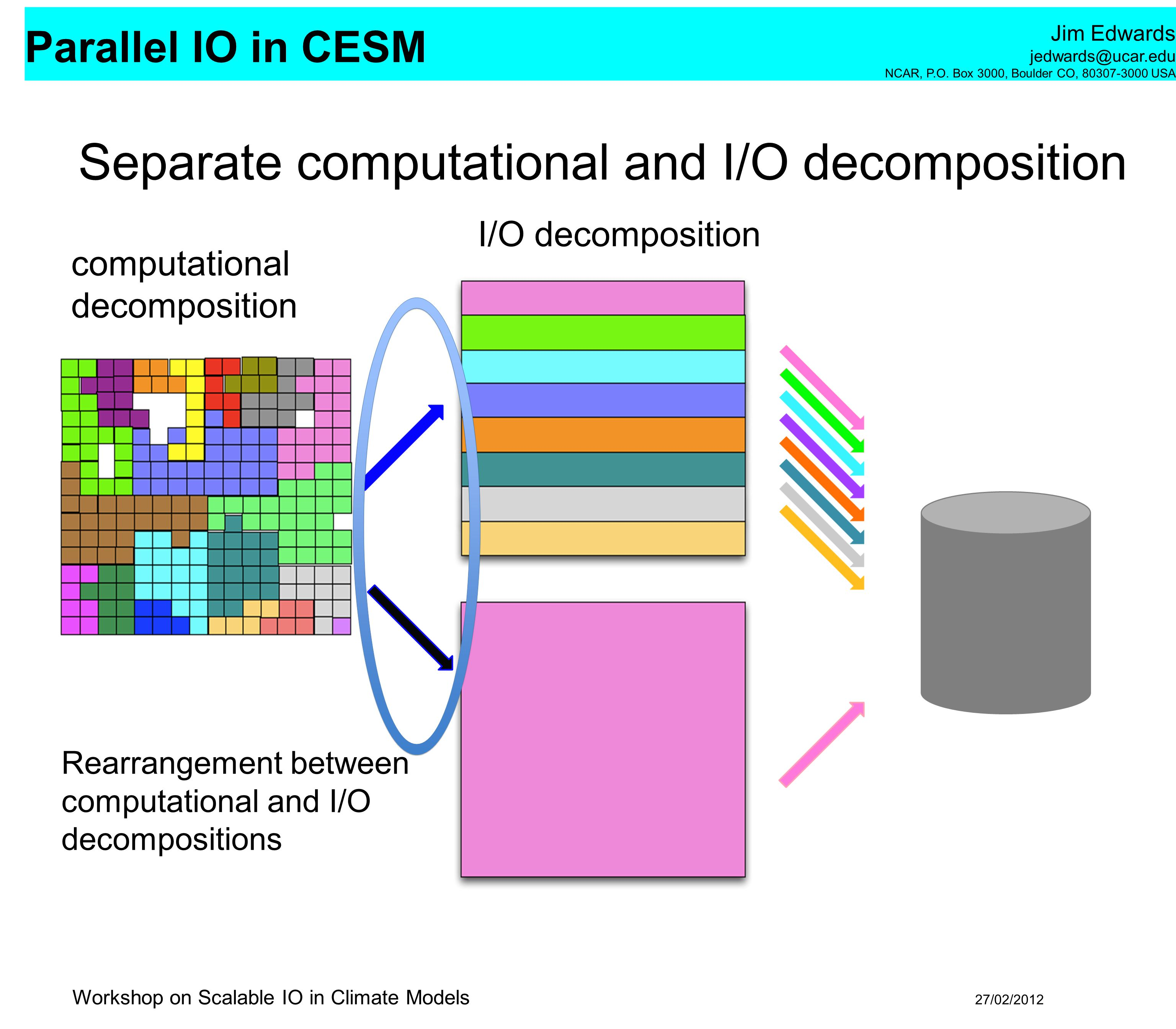 Separate computational and I/O decomposition