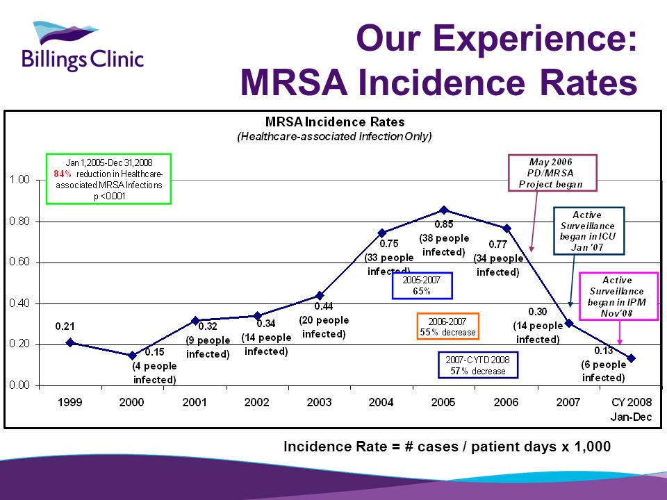 Incidence Rate = # cases / patient days x 1,000