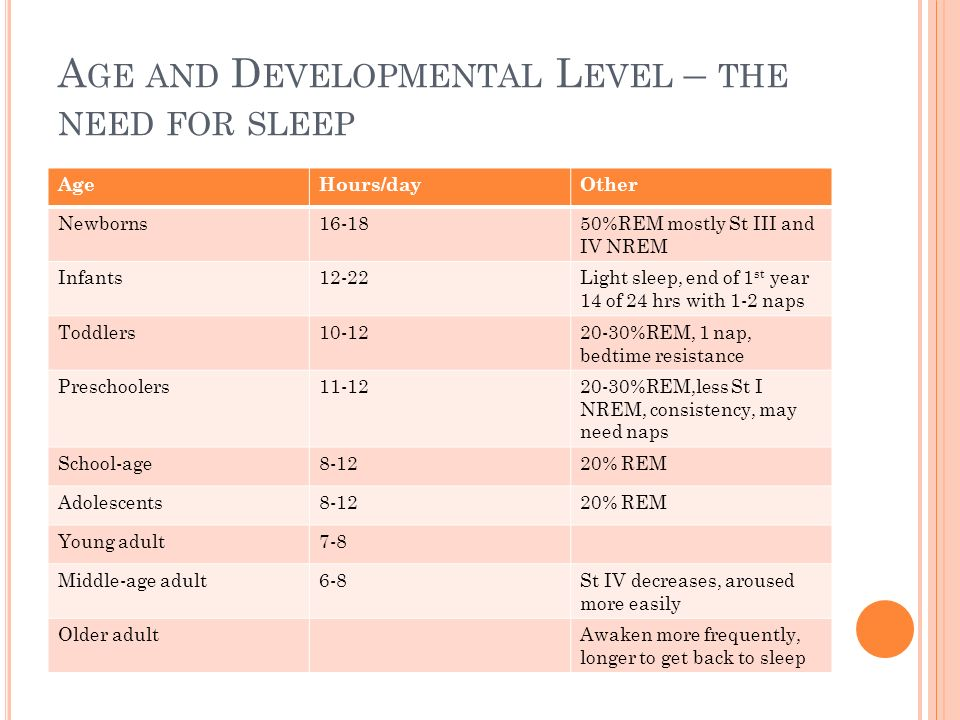 Age and Developmental Level – the need for sleep