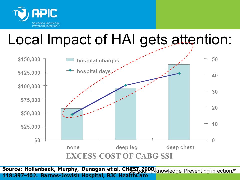 Local Impact of HAI gets attention: