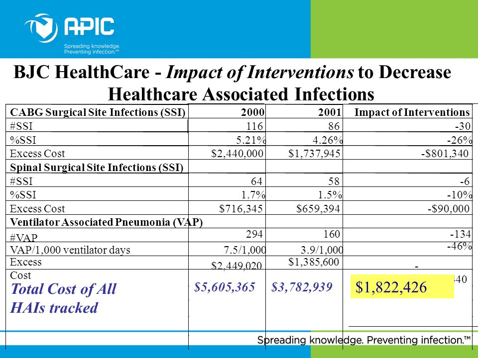 BJC HealthCare - Impact of Interventions to Decrease