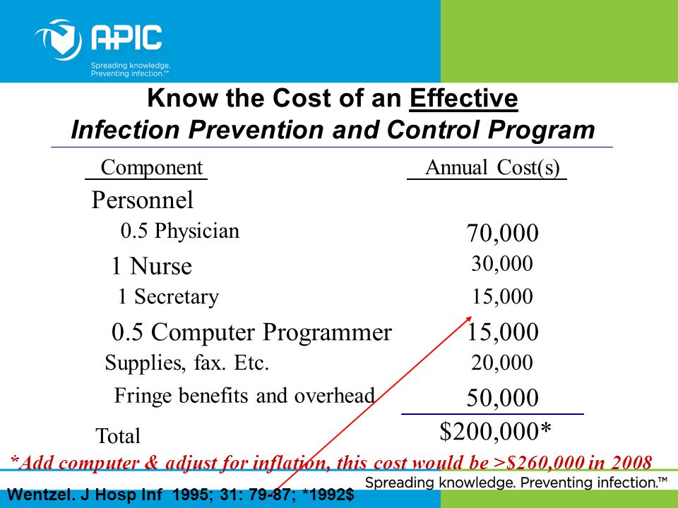 Know the Cost of an Effective Infection Prevention and Control Program