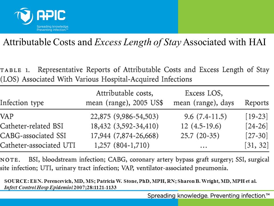 Attributable Costs and Excess Length of Stay Associated with HAI
