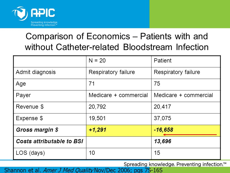 Comparison of Economics – Patients with and without Catheter-related Bloodstream Infection