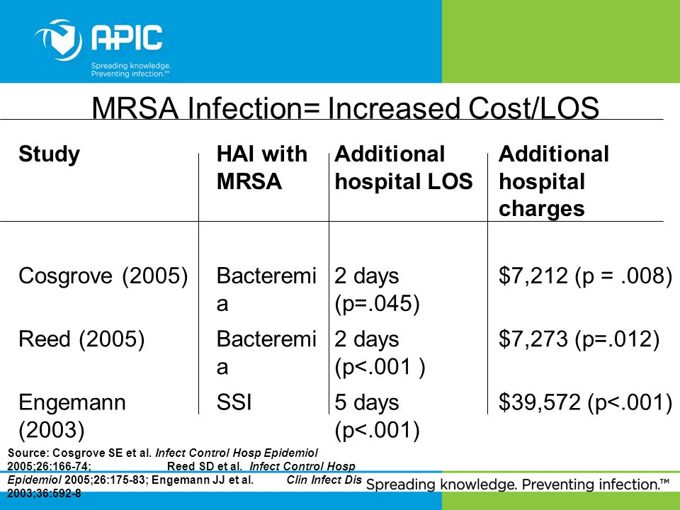 MRSA Infection= Increased Cost/LOS