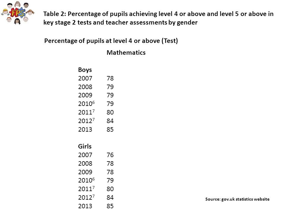 Percentage of pupils at level 4 or above (Test)