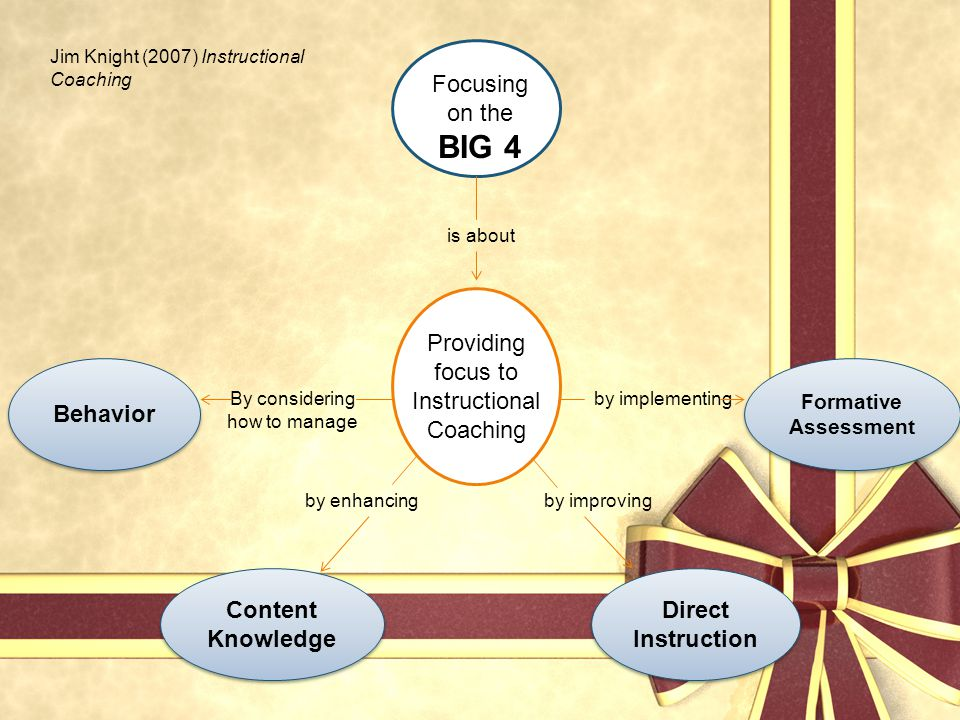 Providing focus to Instructional Coaching