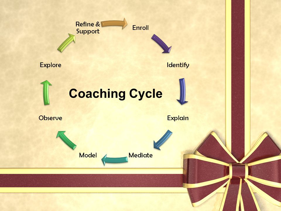 Enroll Identify. Explain. Mediate. Model. Observe. Explore. Refine & Support. Coaching Cycle.