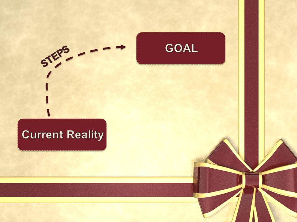 GOAL Current Reality STEPS