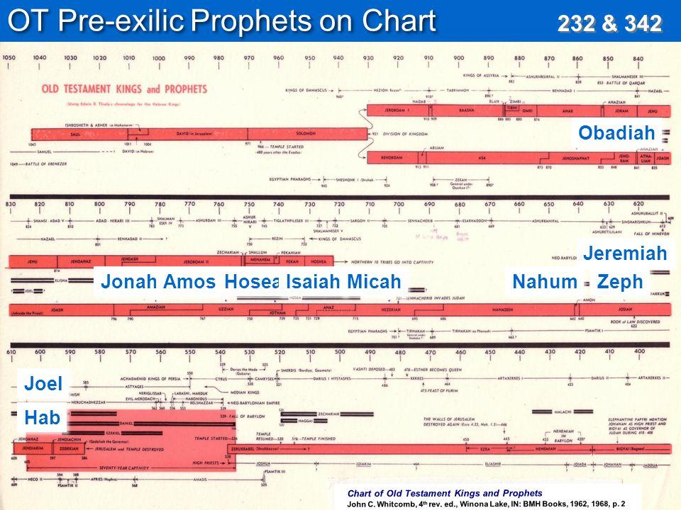 Ot Pre Exilic S On Chart