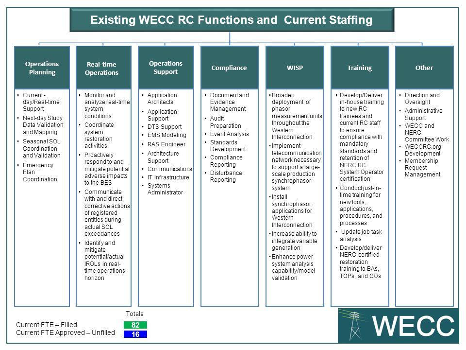reliability coordination task force ppt download rh slideplayer com Zivotinja NERC NERC Practice Test