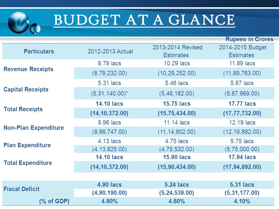 BUDGET AT A GLANCE Rupees in Crores Particulars 2012-2013 Actual