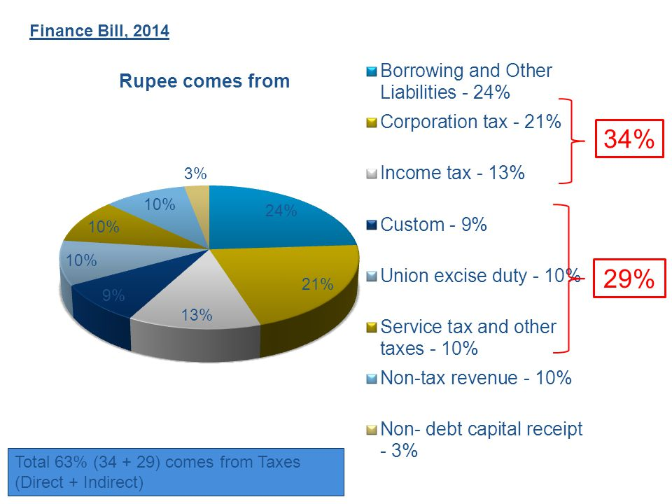 Finance Bill, 2014 34% 29% Total 63% (34 + 29) comes from Taxes (Direct + Indirect)
