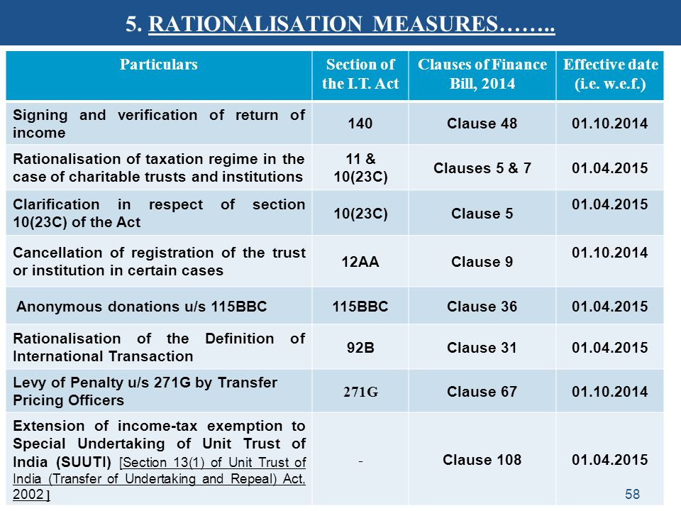 5. RATIONALISATION MEASURES……..