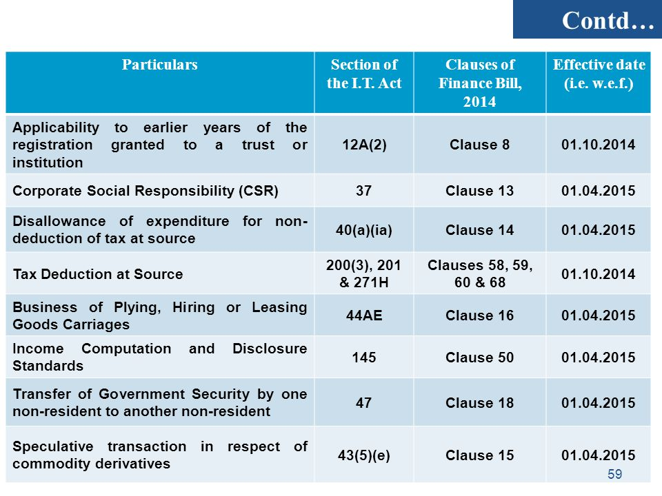 Clauses of Finance Bill, 2014