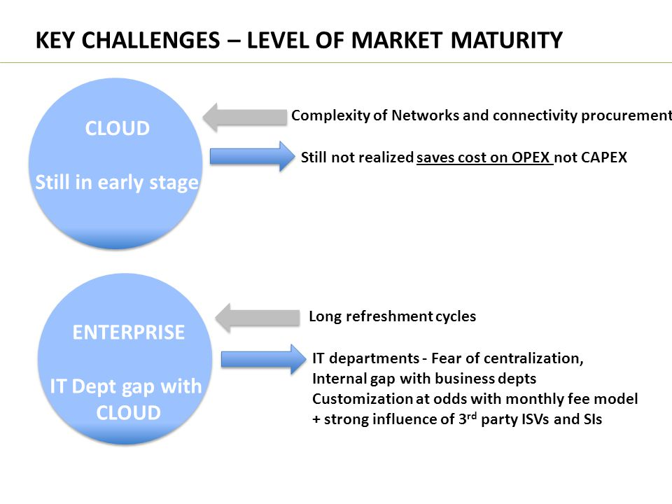 KEY CHALLENGES – LEVEL OF MARKET MATURITY