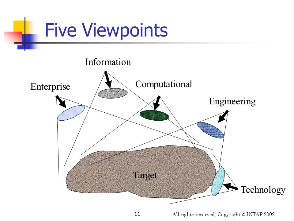 Five Viewpoints Information Computational Enterprise Engineering