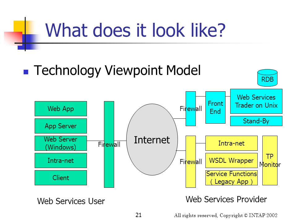 What does it look like Technology Viewpoint Model Internet