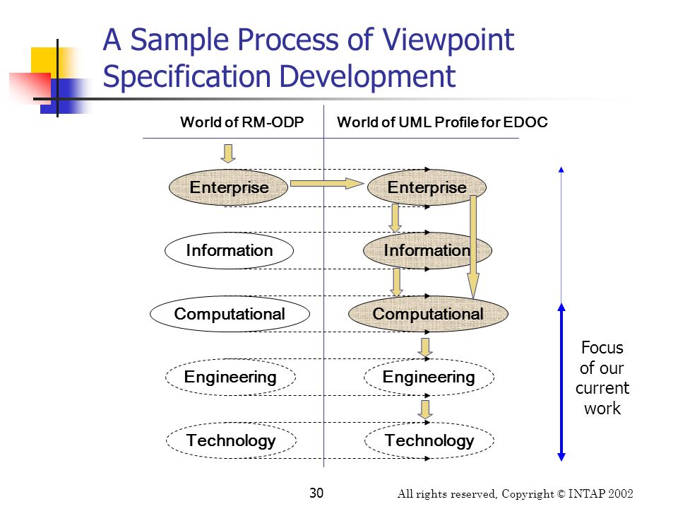 A Sample Process of Viewpoint Specification Development