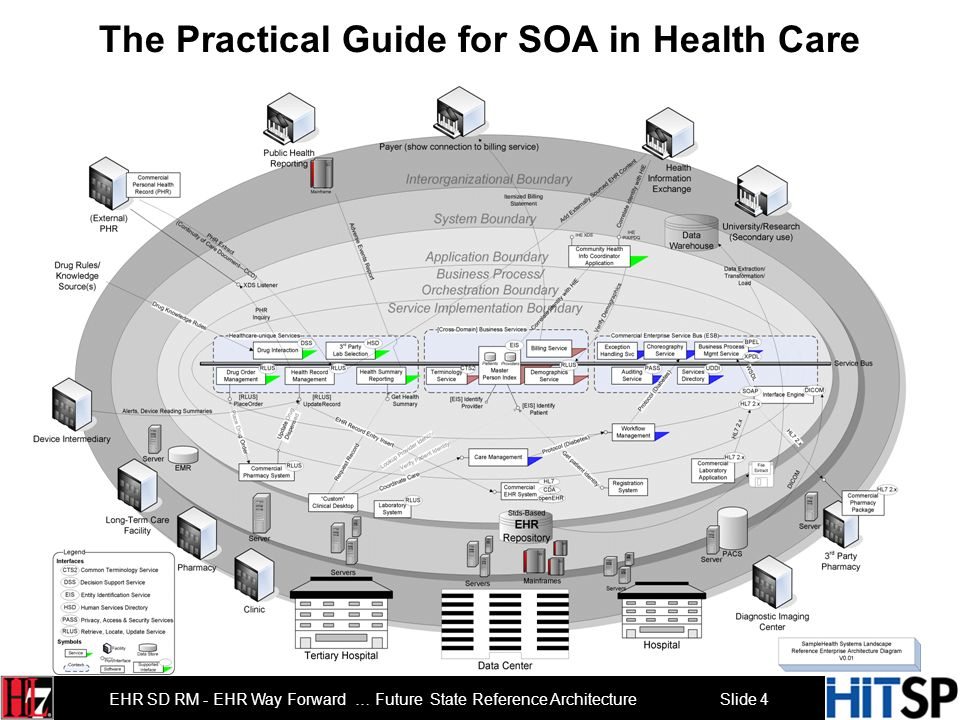 The Practical Guide for SOA in Health Care
