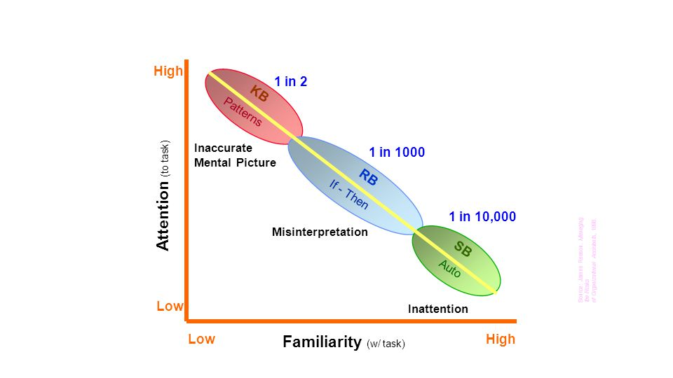 Attention (to task) Familiarity (w/ task) High Low 1 in 2 KB 1 in 1000