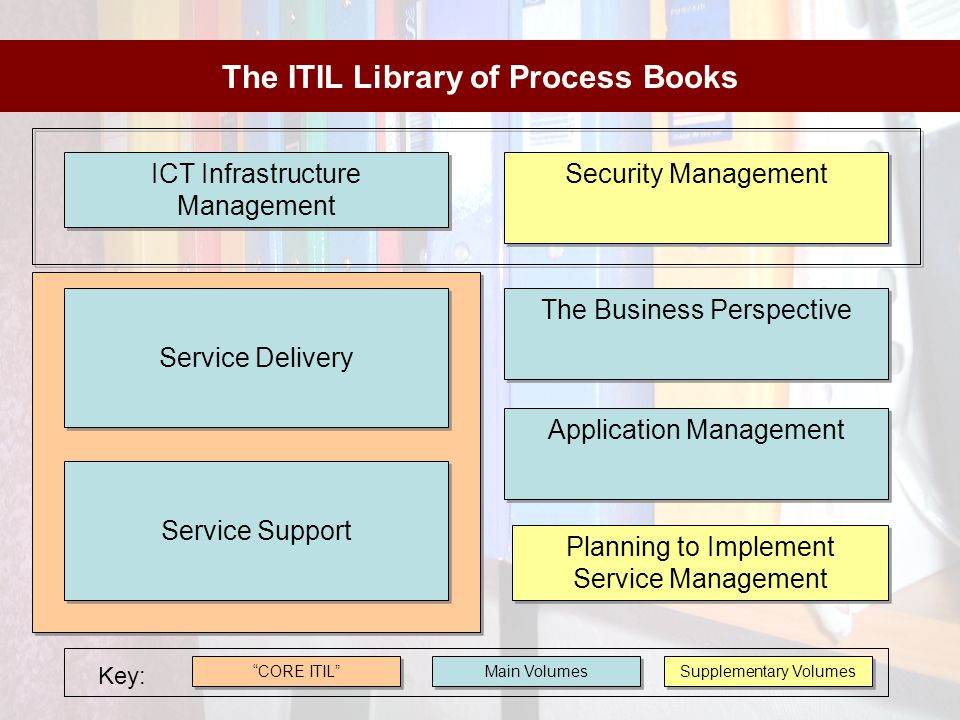 The ITIL Library of Process Books