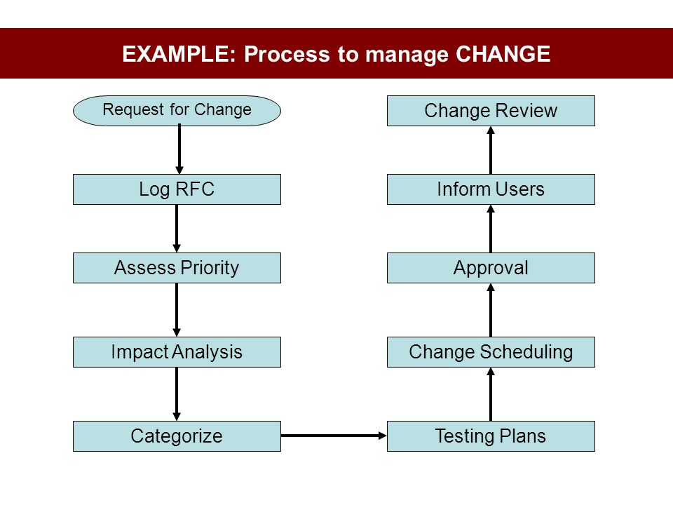 EXAMPLE: Process to manage CHANGE