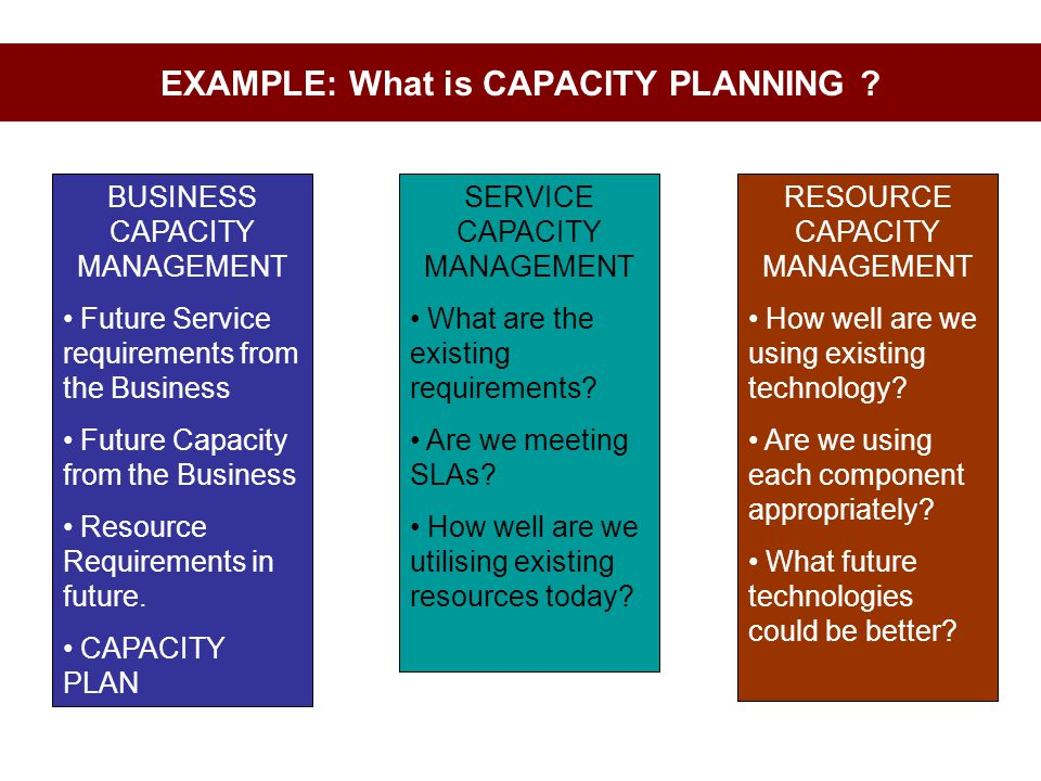 EXAMPLE: What is CAPACITY PLANNING