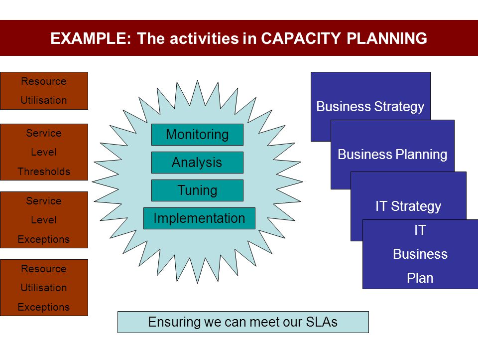 EXAMPLE: The activities in CAPACITY PLANNING