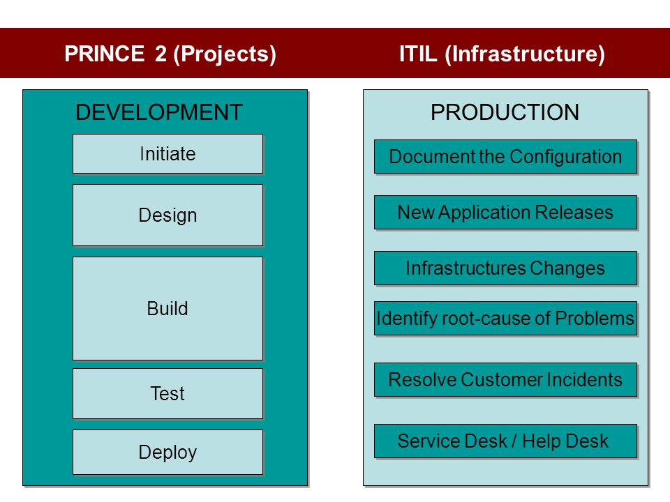 PRINCE 2 (Projects) ITIL (Infrastructure)