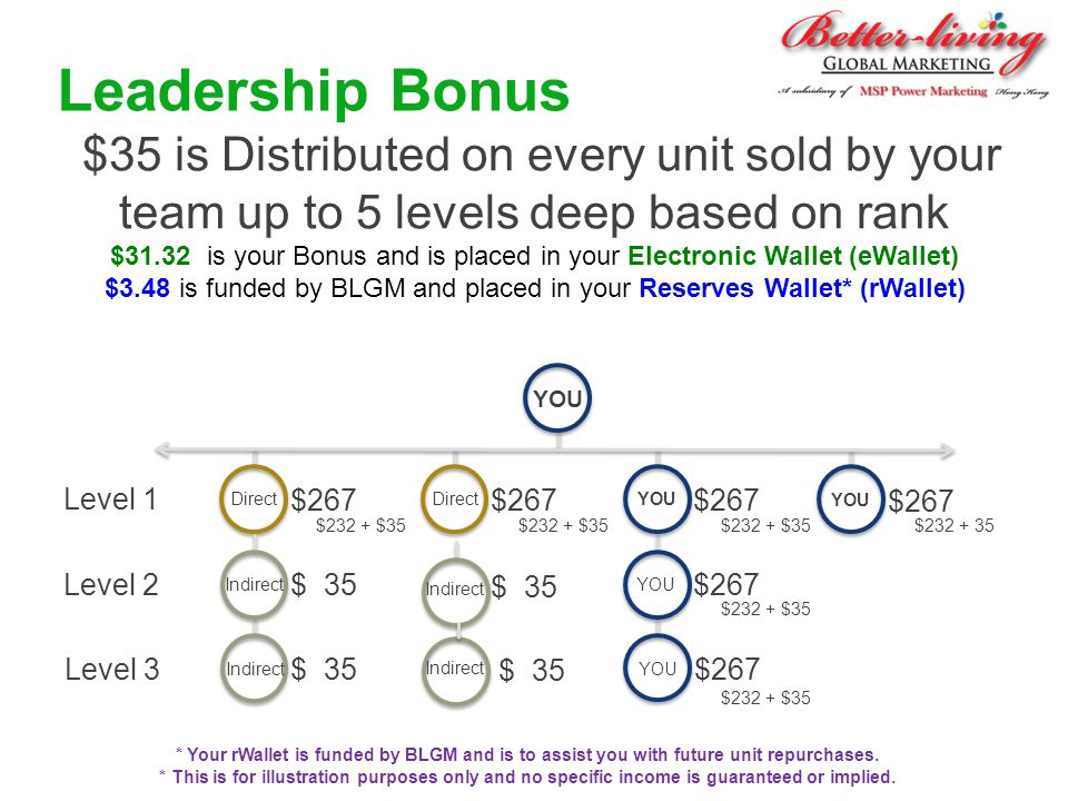 Leadership Bonus $35 is Distributed on every unit sold by your team up to 5 levels deep based on rank.